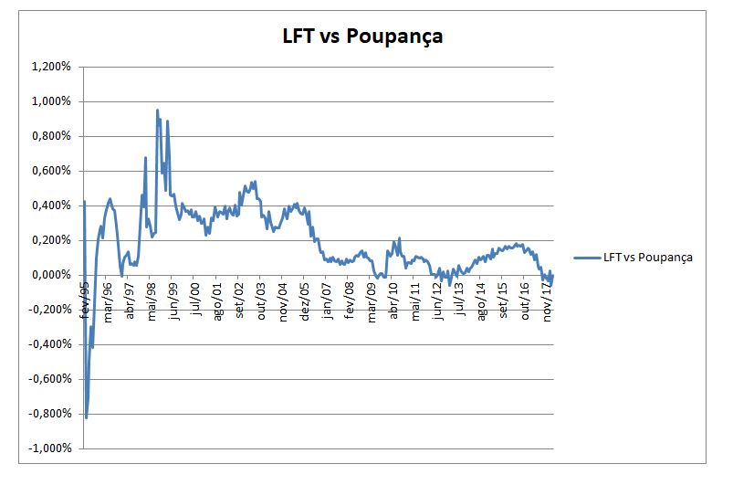 LFT vs Poupança
