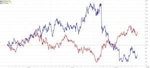 Embraer transaciona em dólar e alterna com Ibovespa