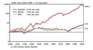 Retorno em dólar das ações norte-americanas