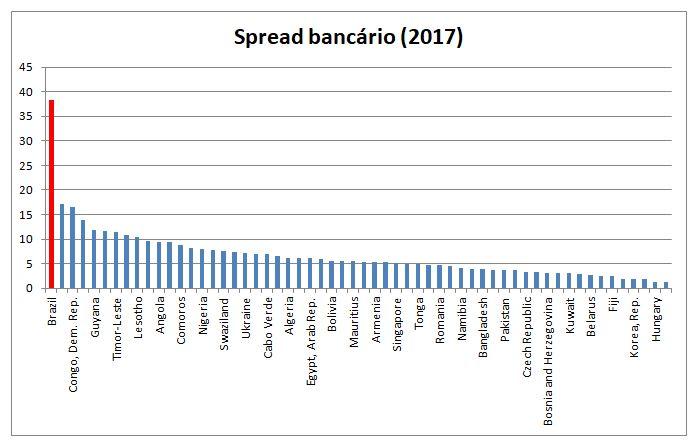 spread bancário no mundo