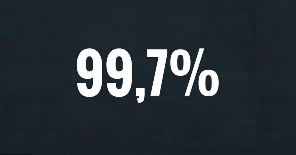 99,7%