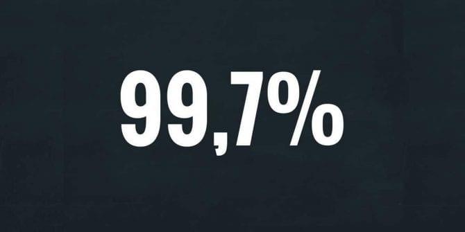 99,7% é o percentual de pessoas que não tem CPF's registrados na bolsa