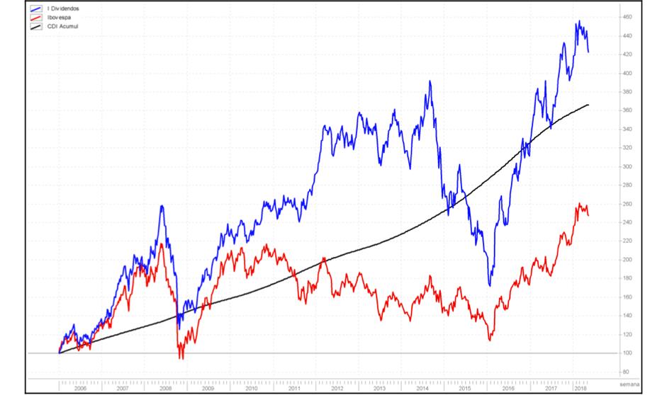 ações de dividendos versus outras