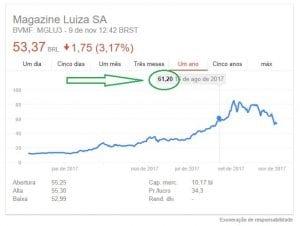 Desdobramento de ações Magazine Luiza