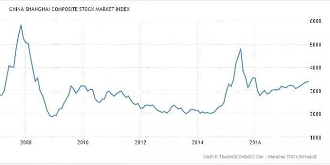 Lições do Mercado Acionário Chinês
