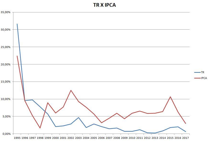 Taxa referencial e IPCA