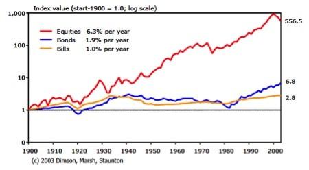 Comparativo entre opções de ações nos Estados Unidos