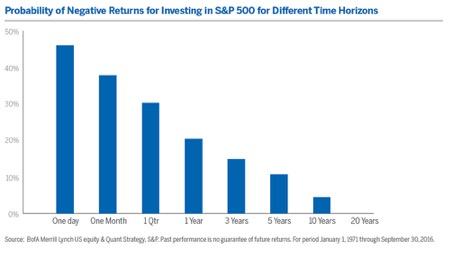 investimentos de longo prazo tempo