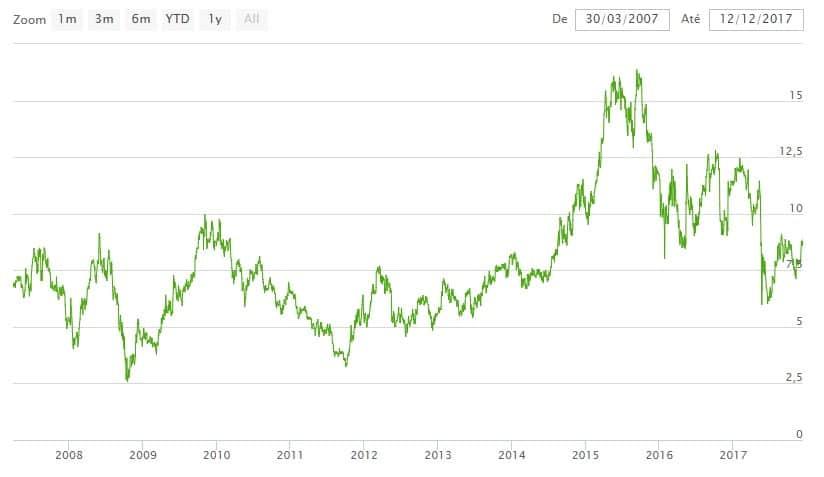 O Ibovespa, principal indicador da bolsa, caiu 1,54%, aos 61.673 pontos.