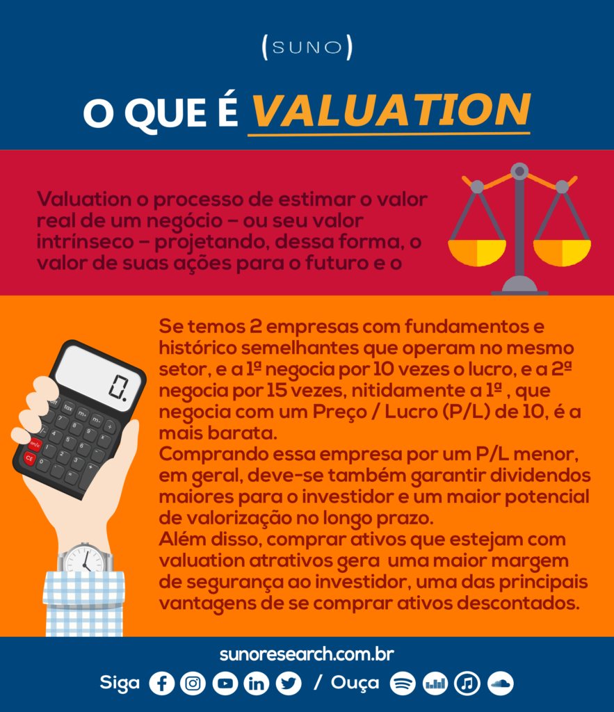 Infográfico Valuation