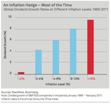 como se proteger da inflação