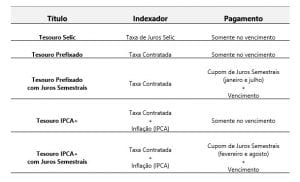 Tabela Resumo de funcionamento do Tesouro Direto