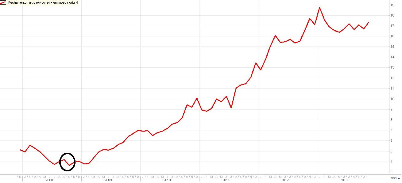 Volatilidade das ações da Ambev