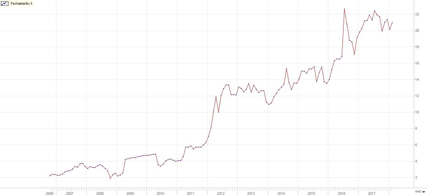 Volatilidade das ações da Taesa