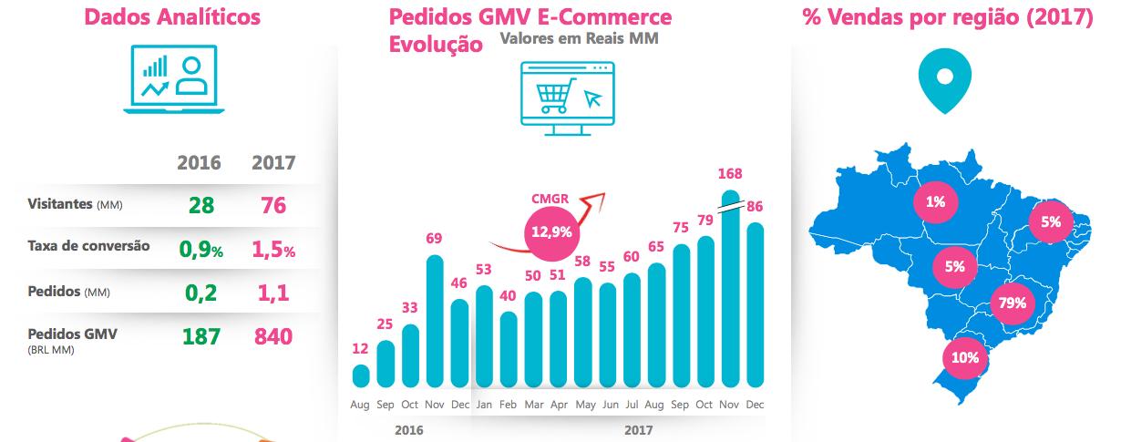 E-commerce carrefour