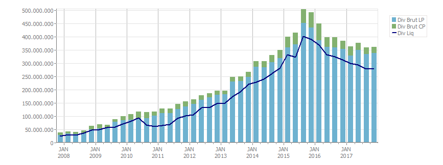 Endividamento Petrobras