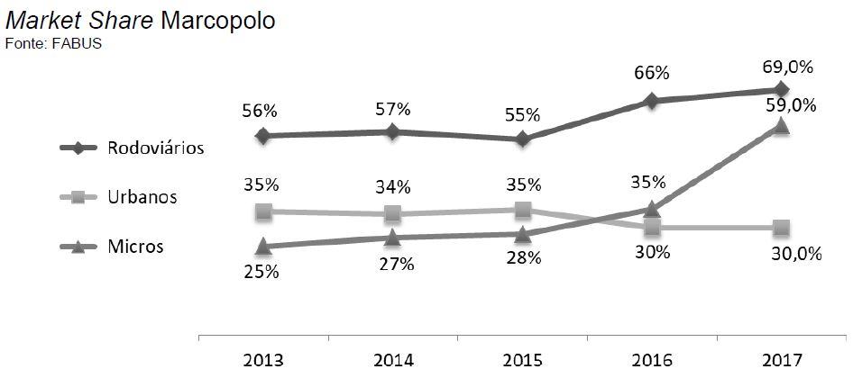 Marcopolo - Market Share