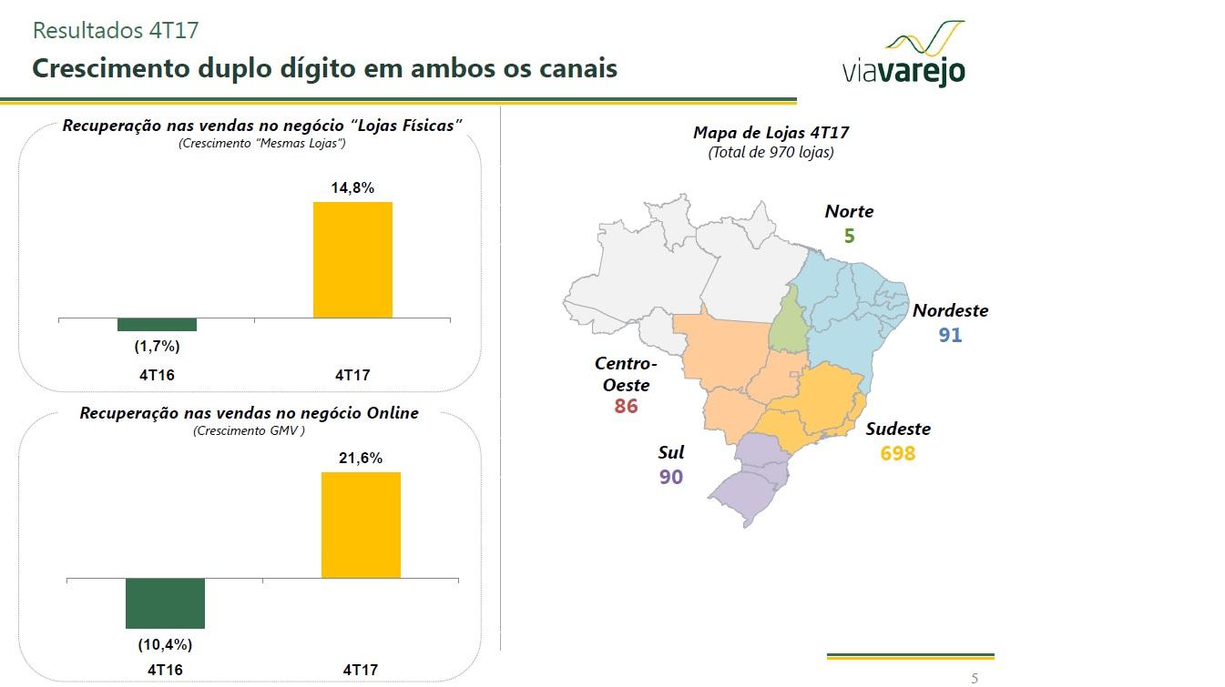 Faturamento da Via Varejo - Brasil