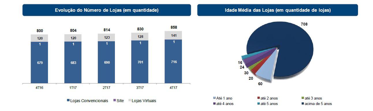 Magazine Luiza - Lojas