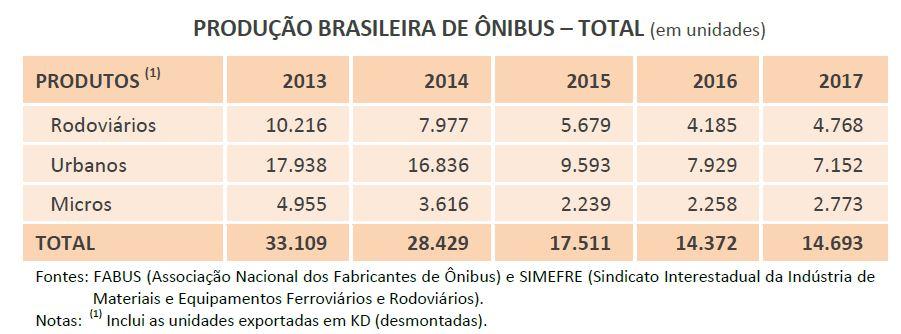 Marcopolo - produção no brasil