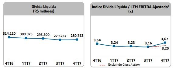Dívida Petrobras