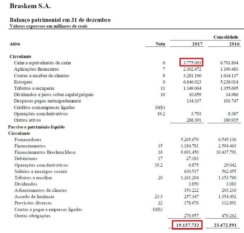 Calculando a Liquidez Imediata da Braskem