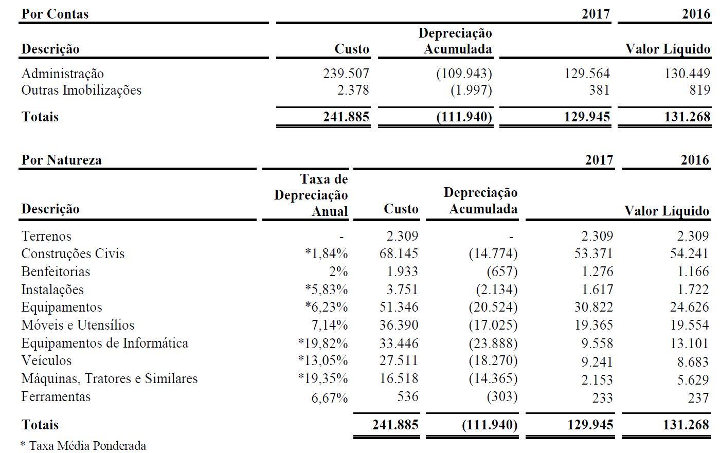 Depreciação acumulada - Sanepar