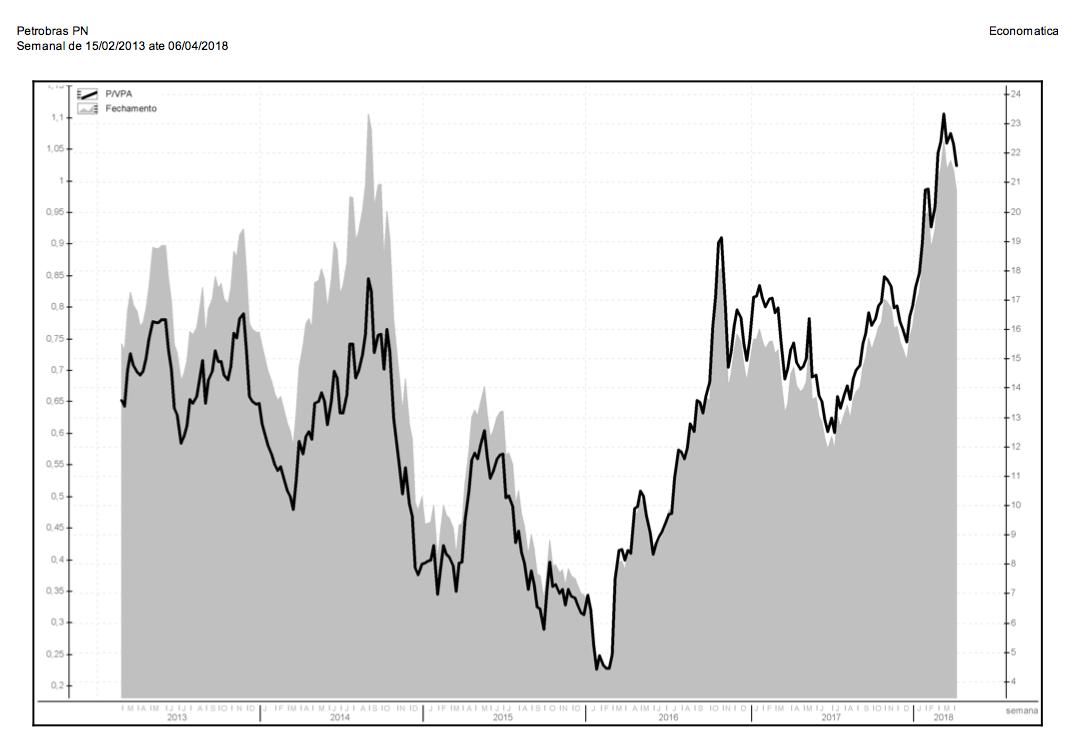 Petrobras valor patrimonial por ação
