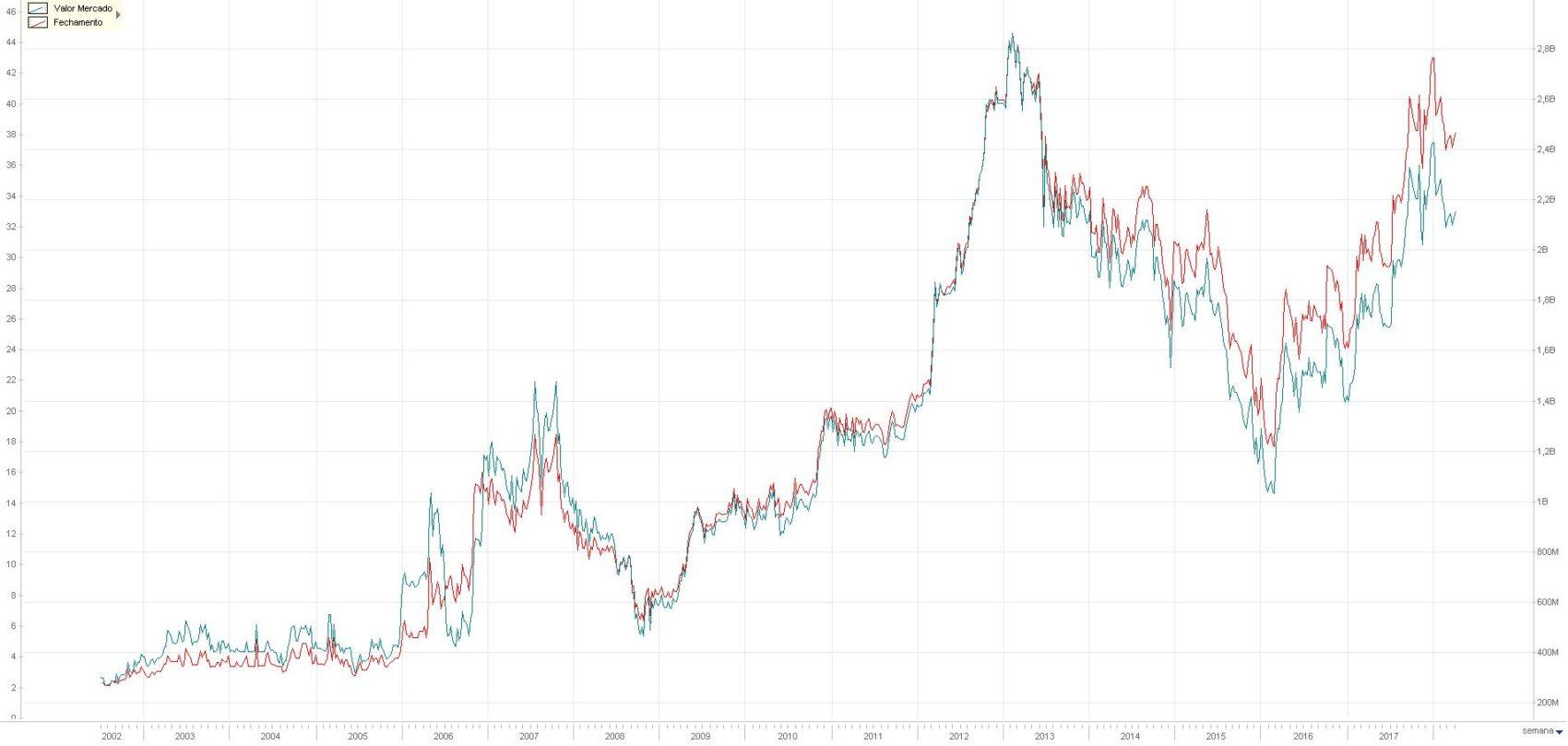 Valor de Mercado (azul) e Cotacao (vermelho) da Sao carlos - Economatica