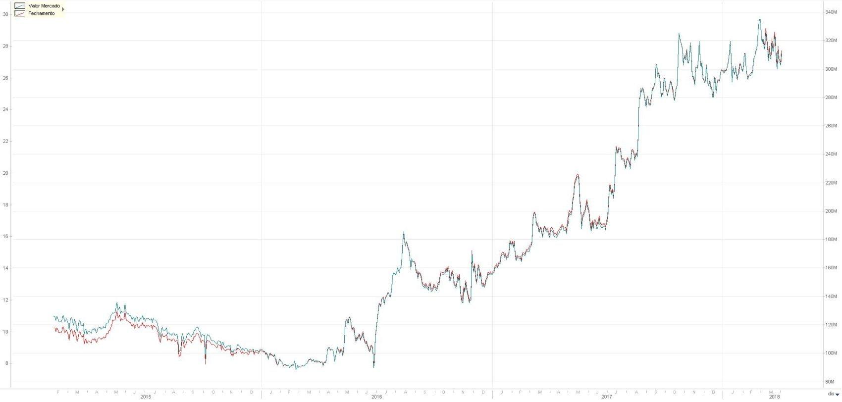 Valor de Mercado (azul) e Cotação (vermelho) da Senior Solutions - Economatica