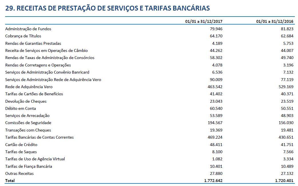 componentes da receita de serviços e tarifas - Banrisul