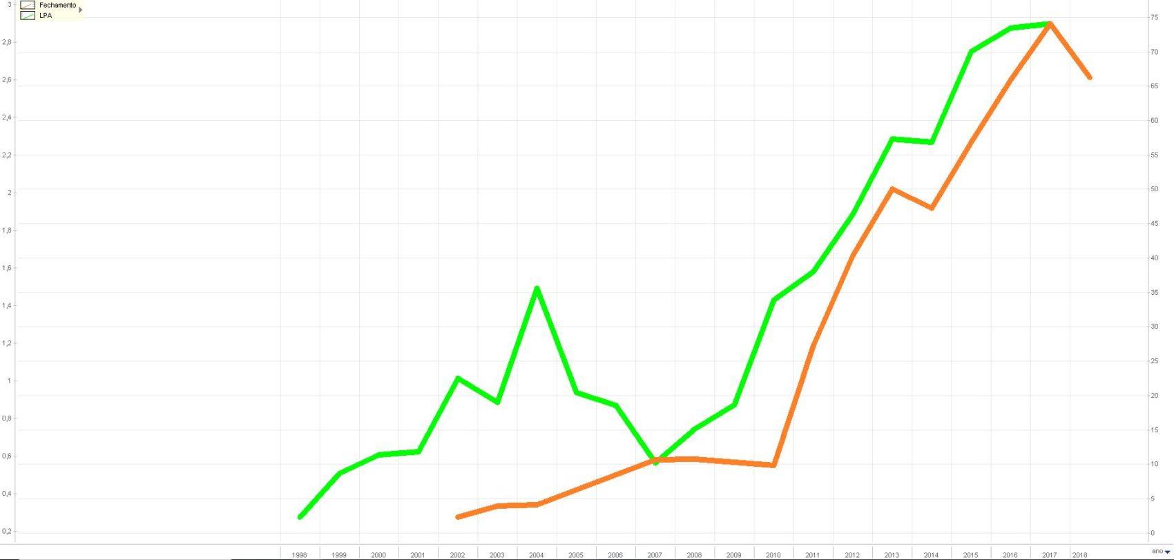 cotação da ação (laranja) e lucro (verde)