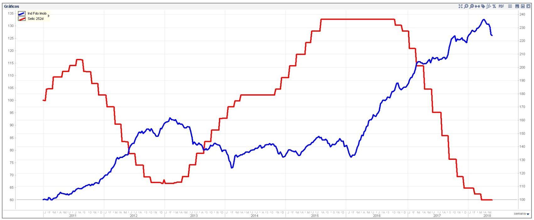 Correlação selic x ifix