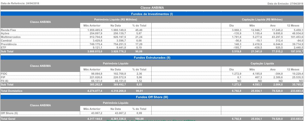Percentual por classe de fundo Ambima