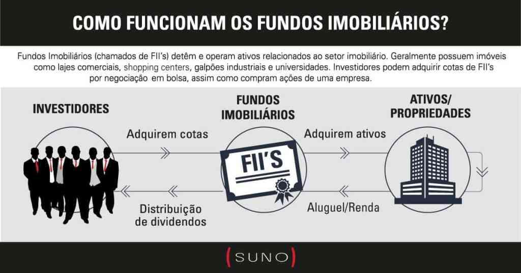 como funcionam os fundos imobiliários