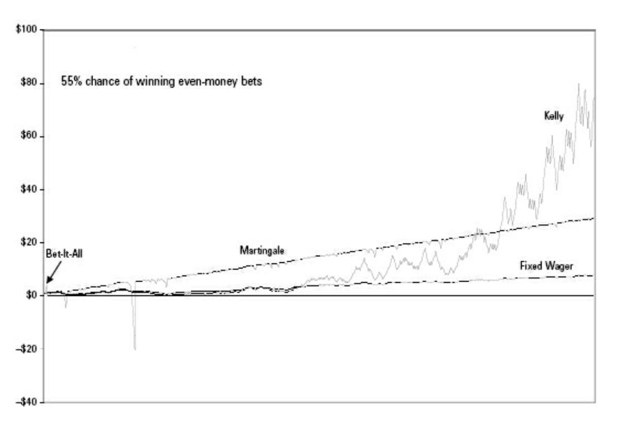 gráfico com o critério de kelly 2