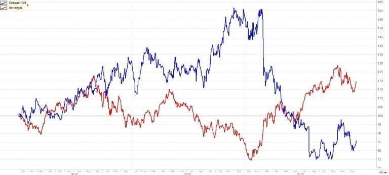 correlação de ativos dólar