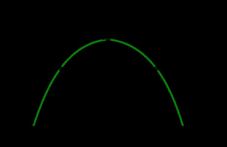 curva de laffer