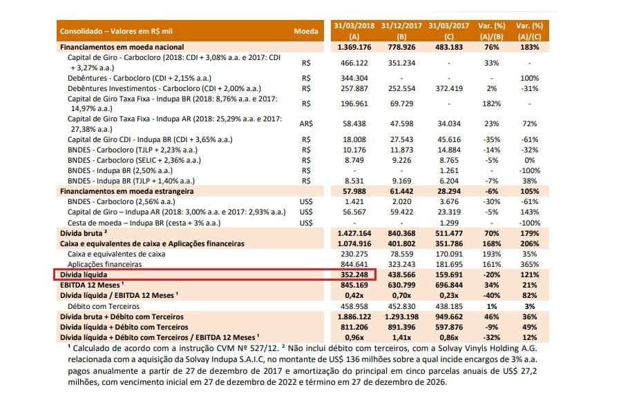 Despesas Financeiras proveniente da dívida da Unipar Carbocloro
