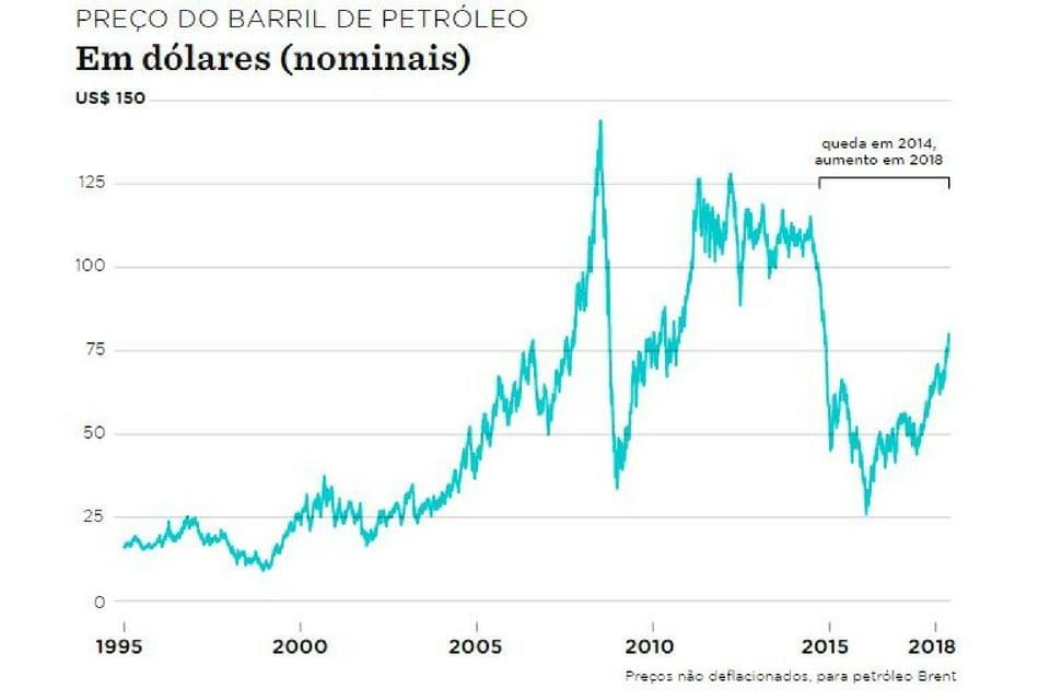 Preço do petróleo gráfico