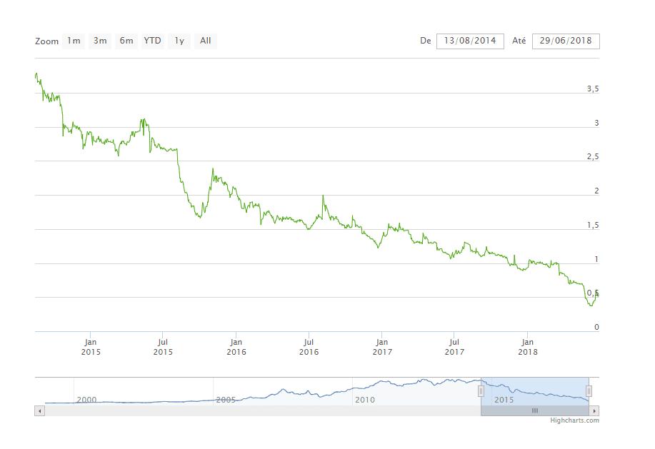 custo médio de ações