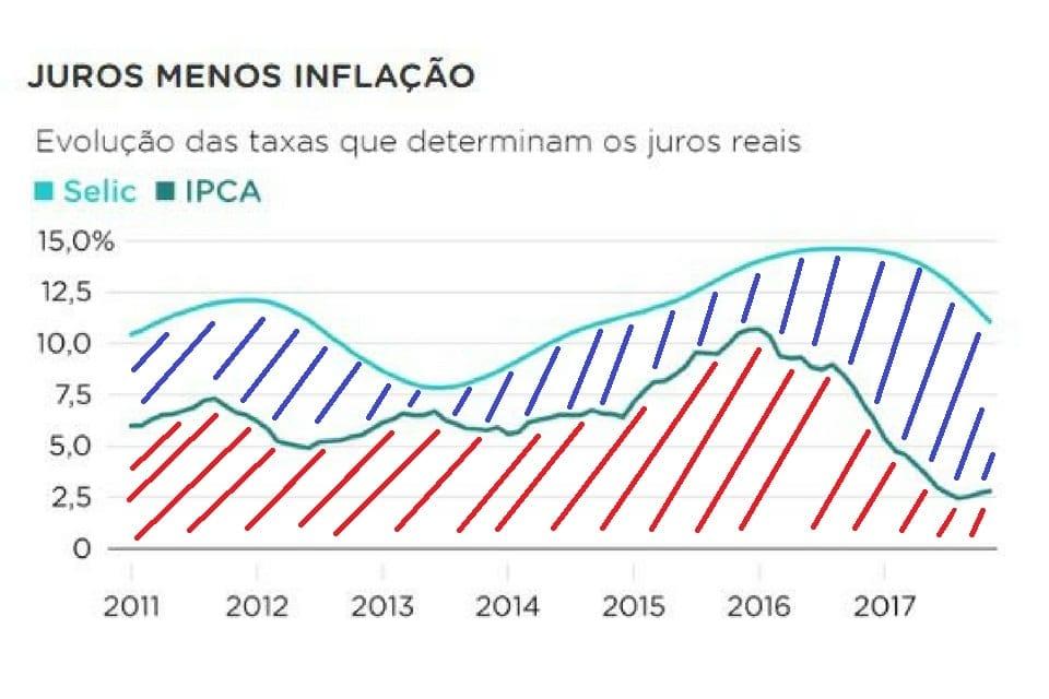 Taxa de juros real gráfico