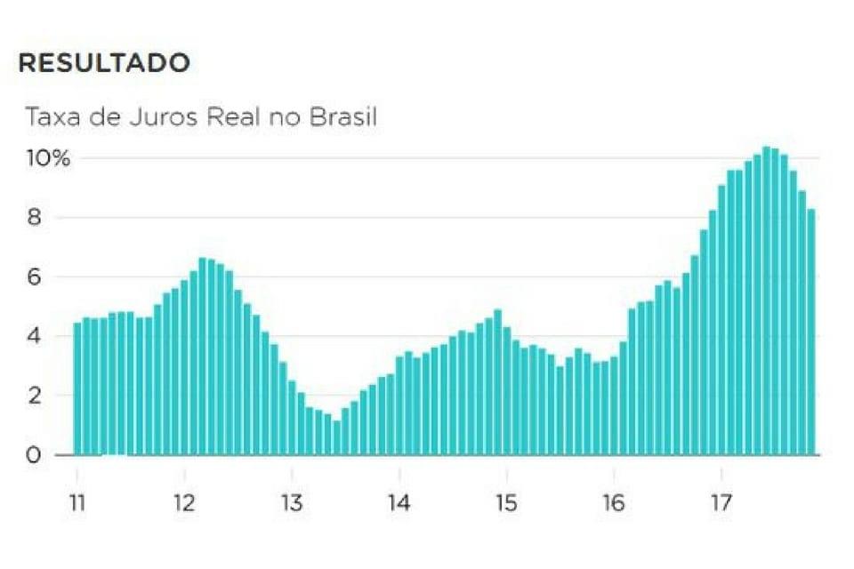 Taxa de juros real no Brasil