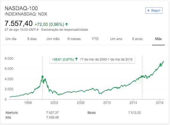 Valorização da Nasdaq desde 2008