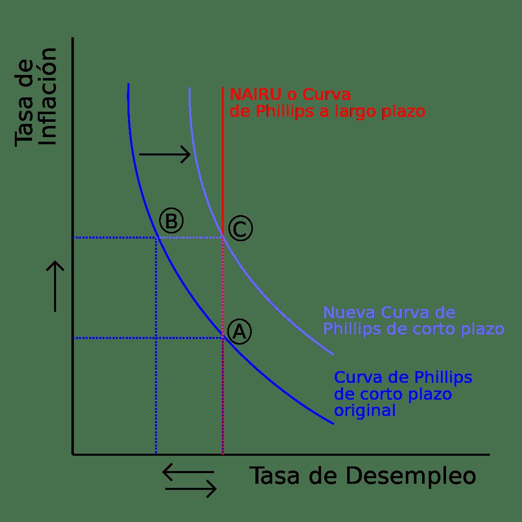 curva de phillips gráfico