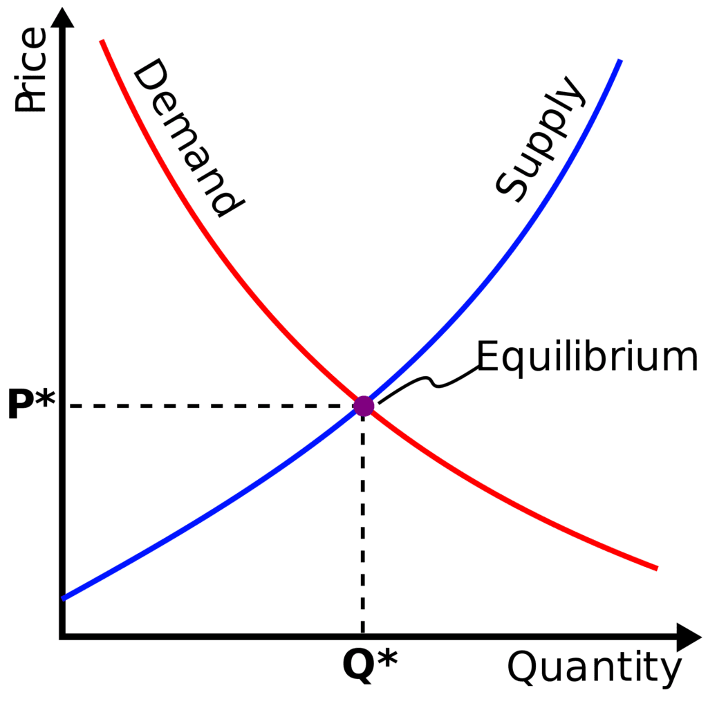 oferta e demanda
