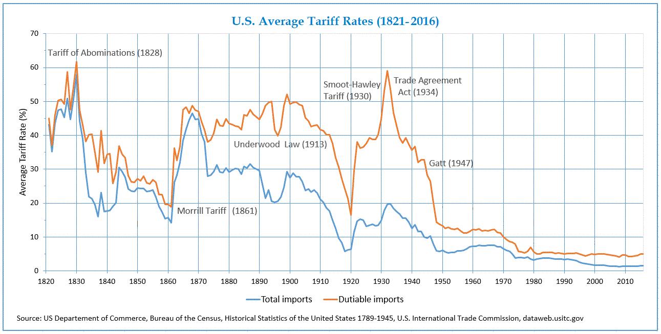Taxas de importação nos EUA