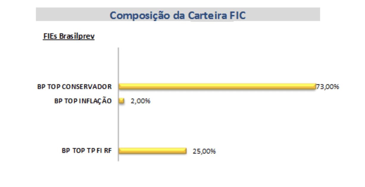 Previdência privada do Banco do Brasil - Composição da carteira fundo de previdência