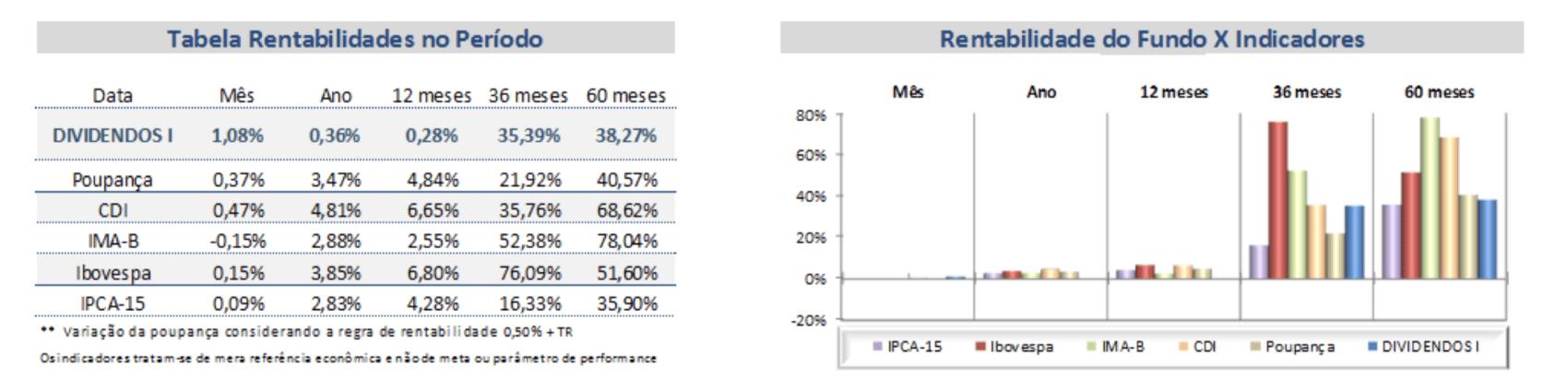 Rendimento do multimercado BB - Previdência privada do Banco do Brasil