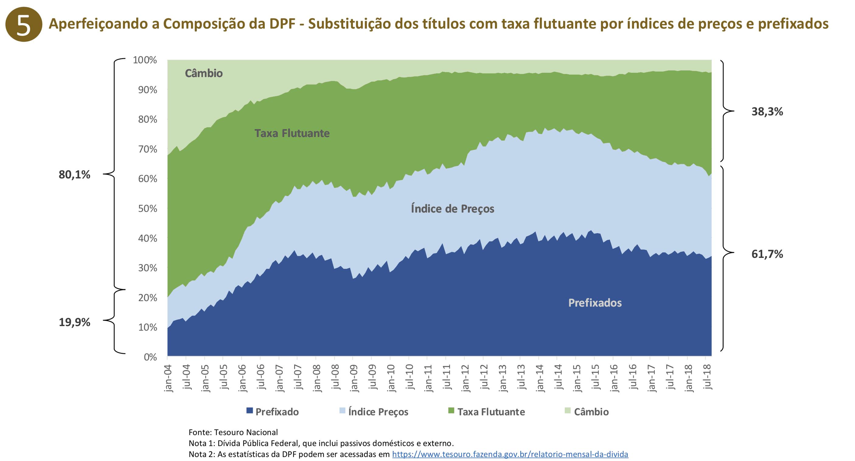 histórico da dívida externa brasileira